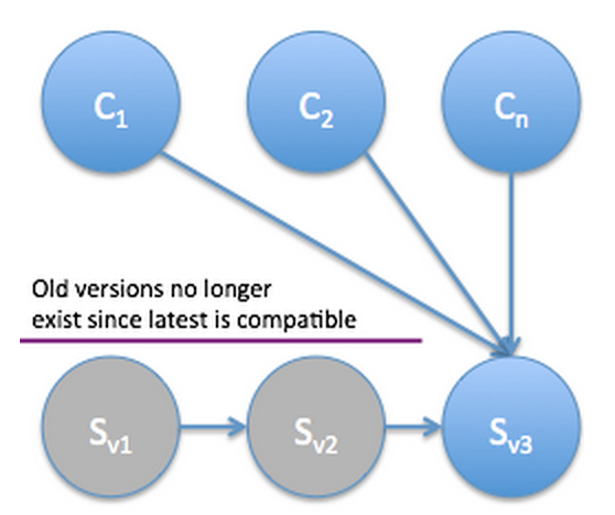 Compatible Versioning